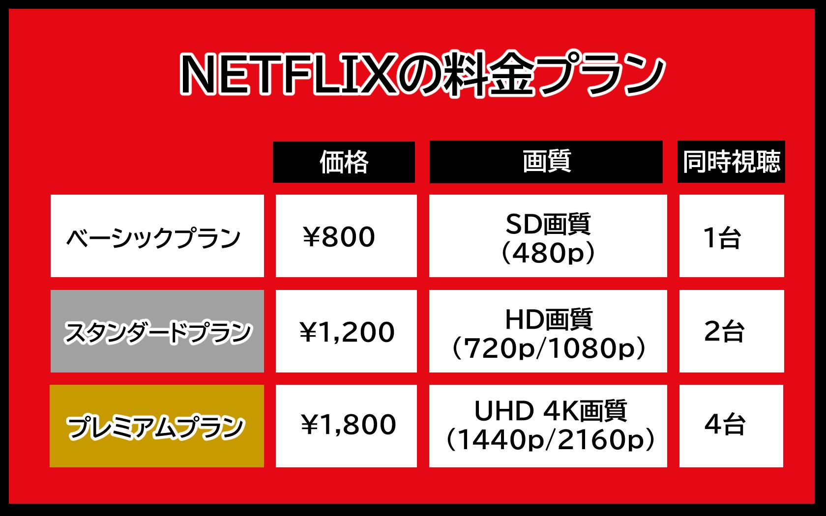 NETFLIXの料金プラン