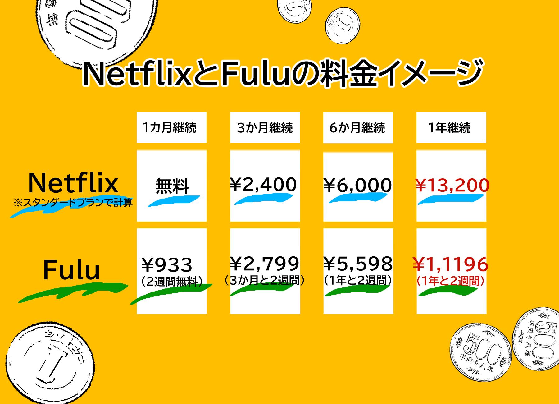 netflixとfuluの料金比較