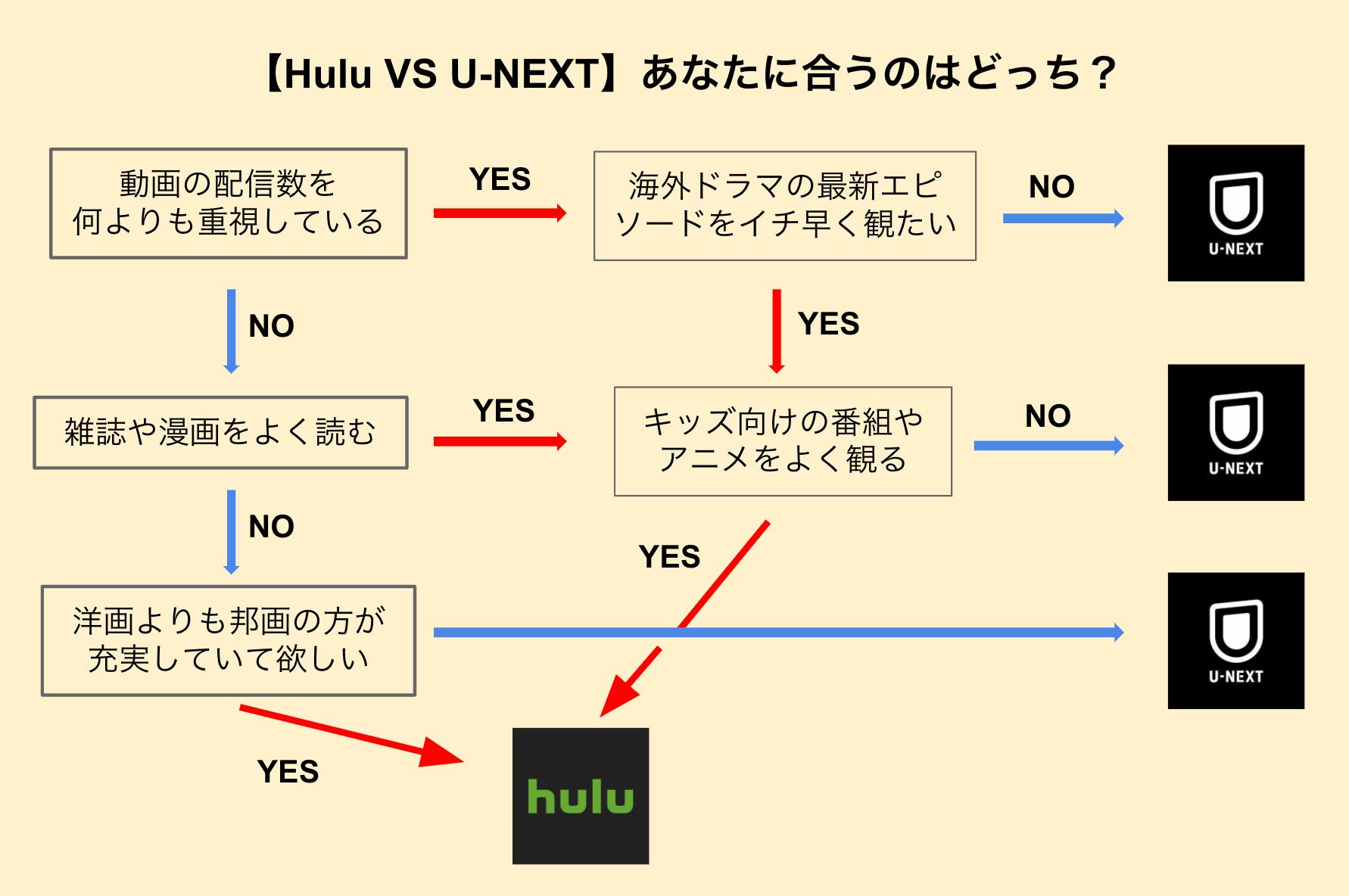 Hulu_U-NEXT 診断