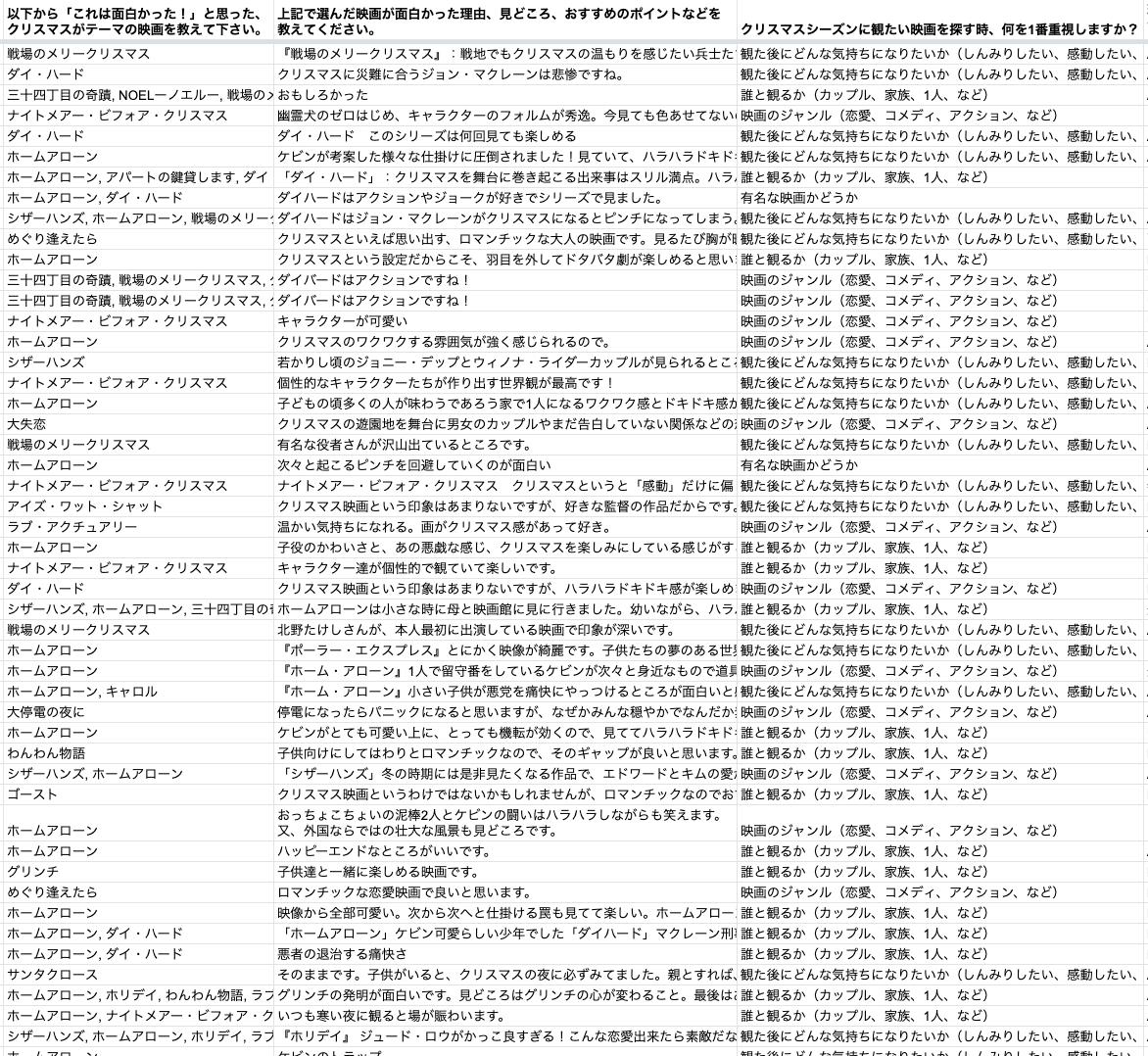 クリスマス映画のアンケート結果