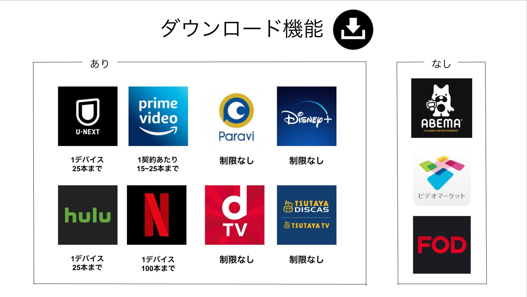 VODのダウンロード機能比較表